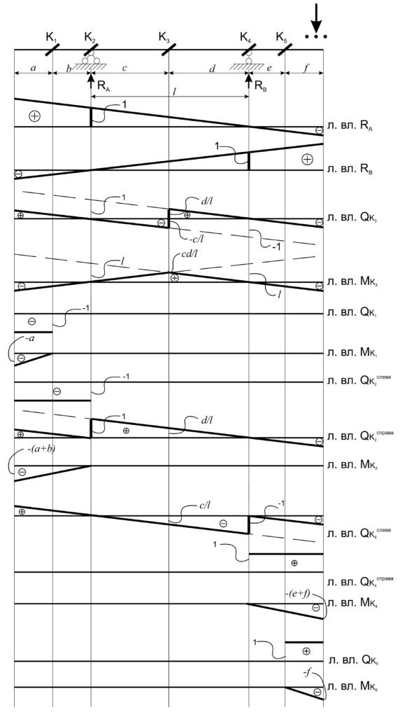линии влияния, балка на двух опорах с консолями
