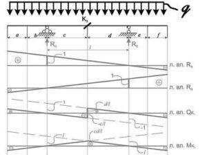 загрузка линии влияния балка на двух опорах
