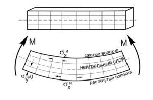 расчет балки на изгиб, построить эпюры изгибающего момента и поперечной силы, сопромат