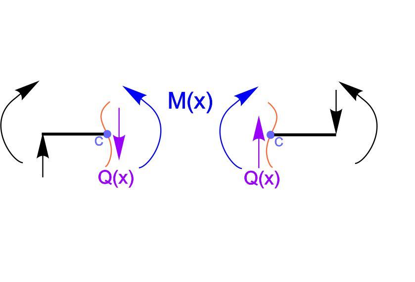 правило знаков для моментов и поперечных сил при расчете на изгиб