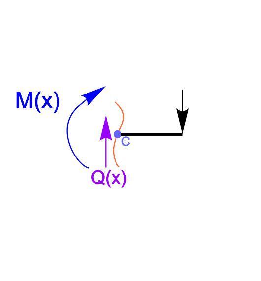 внутренние усилия Q(x) и M(x)