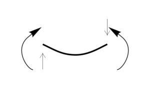 правило знаков для поперечной силы и изгибающего момента, положительные значения,