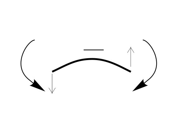 правило знаков для изгибающего момента и поперечной силы, отрицательные направления моментов и поперечных сил